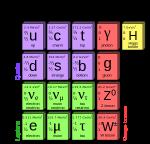 Partículas elementales al 2013