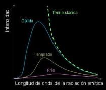 Gráfico_de_un_cuerpo_negro